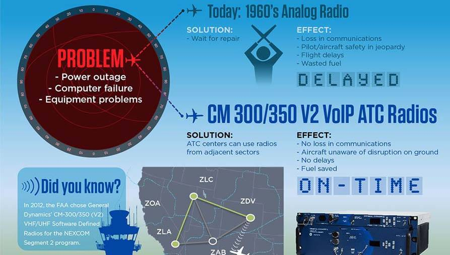 Ground-to-Air Radio Systems - General Dynamics Mission Systems