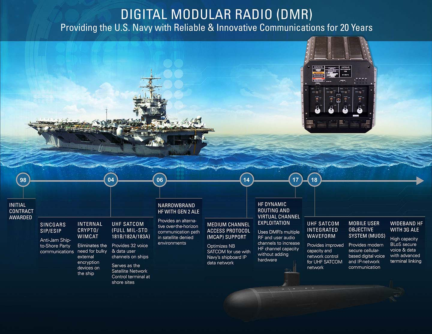 Digital Modular Radio DMR Timeline Graphic