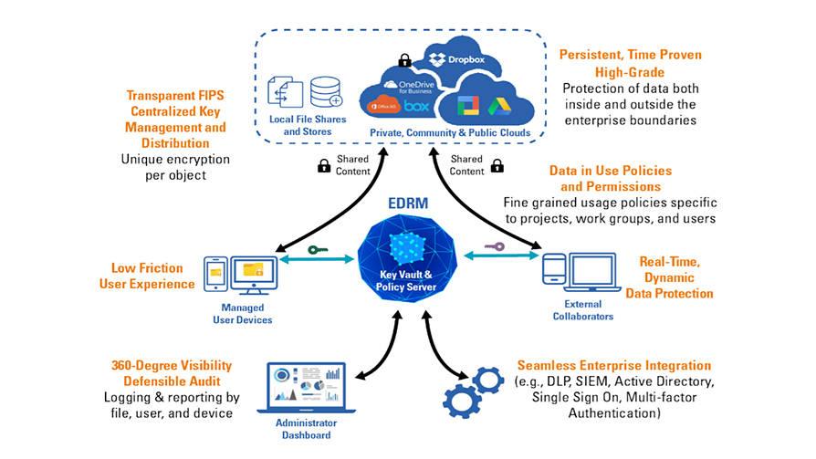 Route 66 Cyber Enterprise Digital Rights Management (EDRM) - General