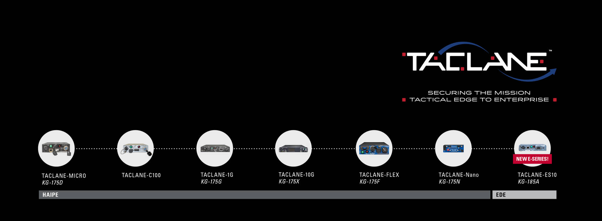 TACLANE_Features Timeline Graphic 2