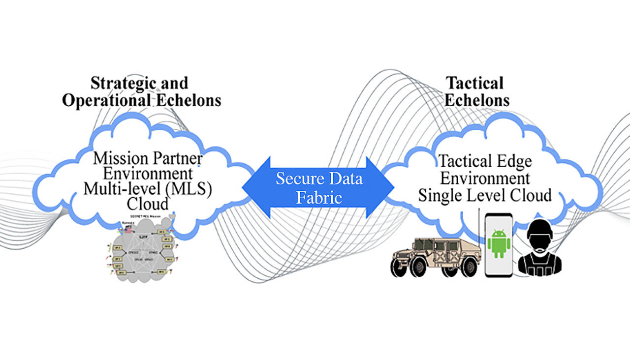 General Dynamics Secure Data Fabric Graphic