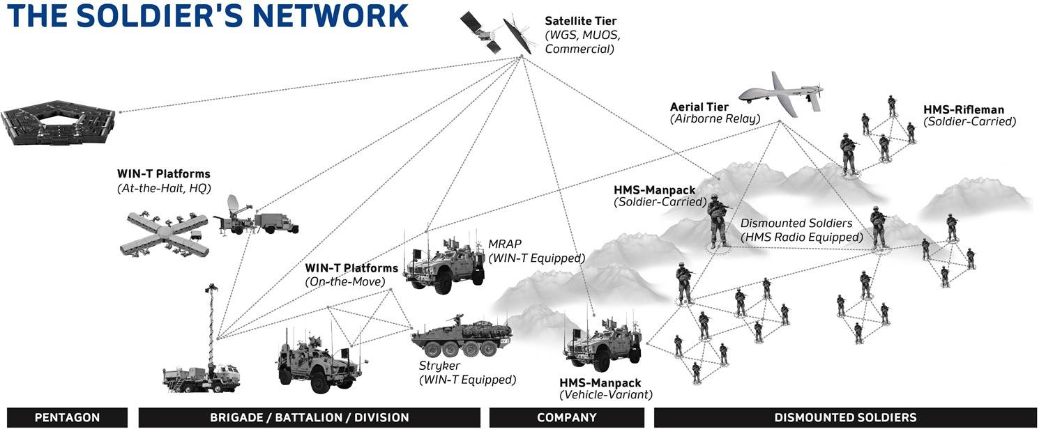 WIN T soldiers network diagram