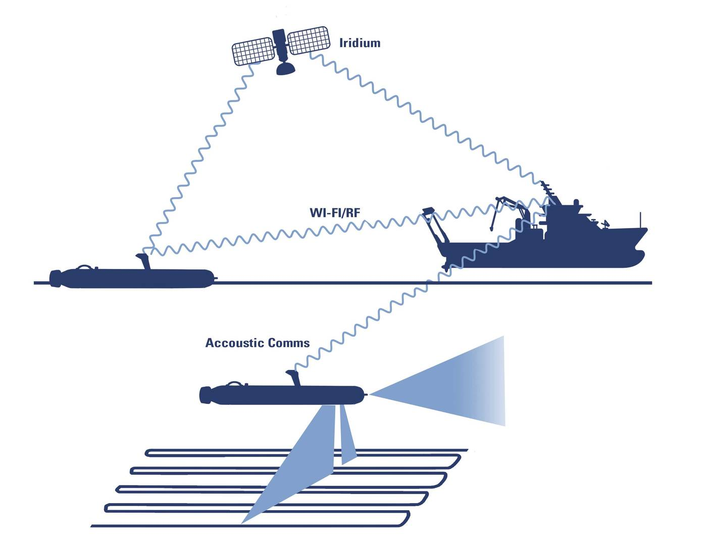 General Dynamics Bluefin Topics Communications Infrastructure Diagram