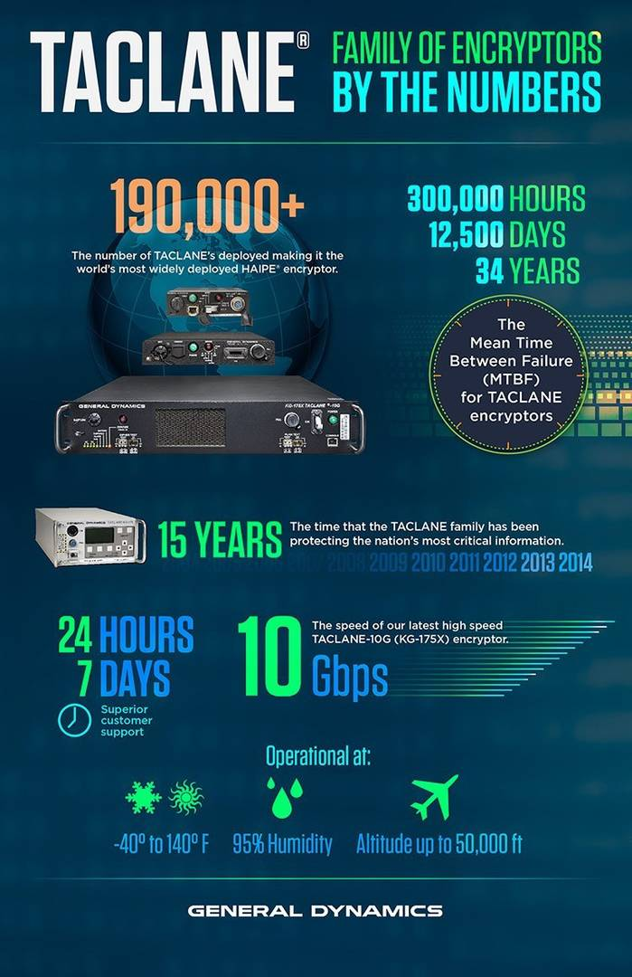 TACLANE Encryptors Infographic