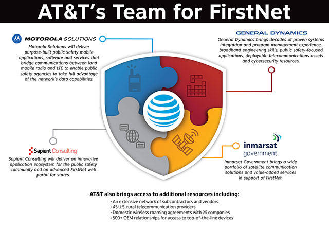 Public Safety - ATT FirstNet Infographic
