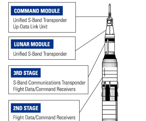 Motorola-General-Dynamics-Electronics-On-Board-Apollo-Saturn-V-Graphic-Preview
