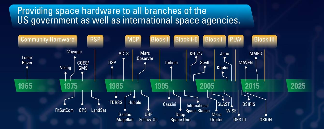 General Dynamics Space Mission Timeline