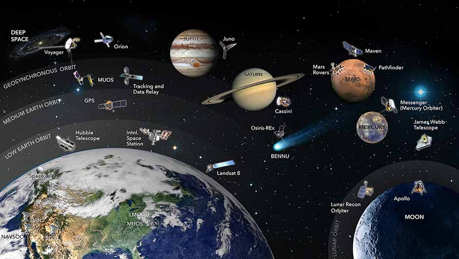 General Dynamics Space Missions Graphic